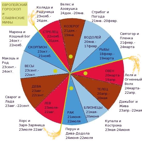 Скажем сразу, что представленный нами славянский гороскоп не является аутентичным подлинным , увы, но многие знания были нашим народом безвозвратно утрачены.