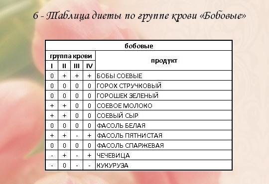 Диета 0 I Группа. Питание по группе крови — таблица и меню продуктов