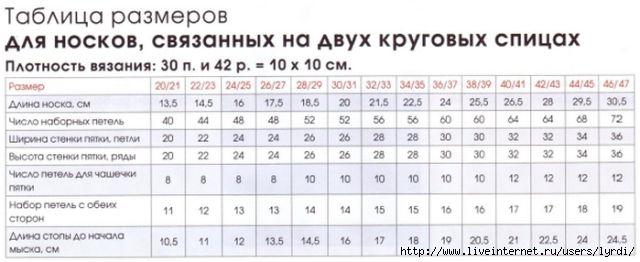 Таблицы размеров на детей по вязанию 339