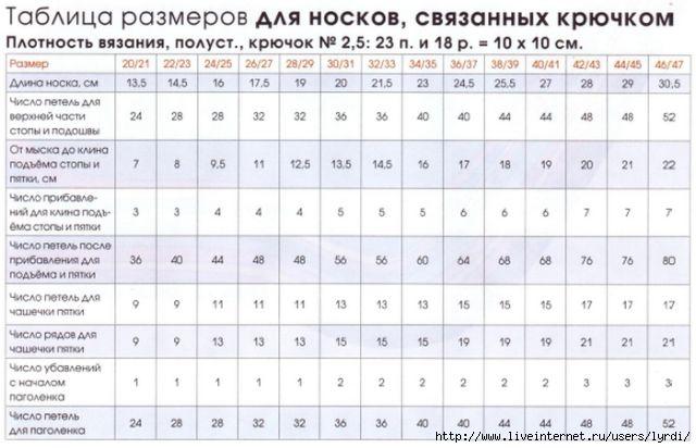 таблица размеров для вязания детям и взрослым записи в рубрике