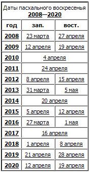 Пасха календарь по годам картинки