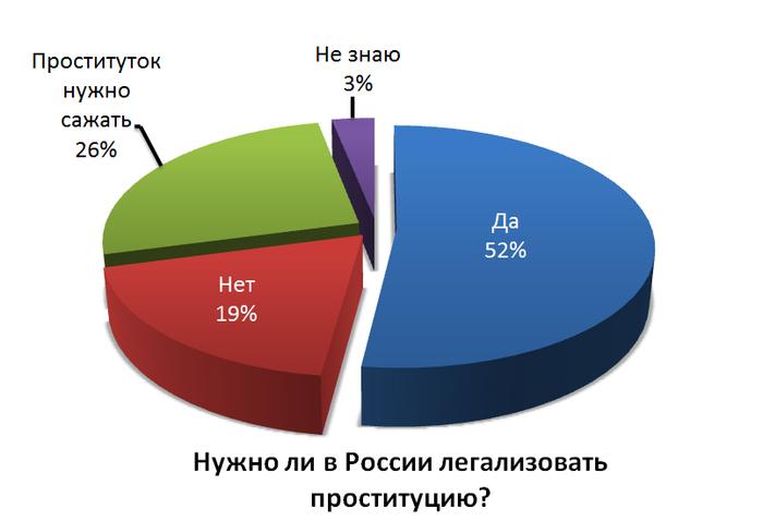 Статистика болезней проституток изображение проститутки