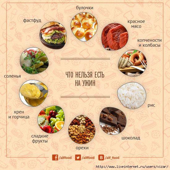 что можно кушать на ужин при диете