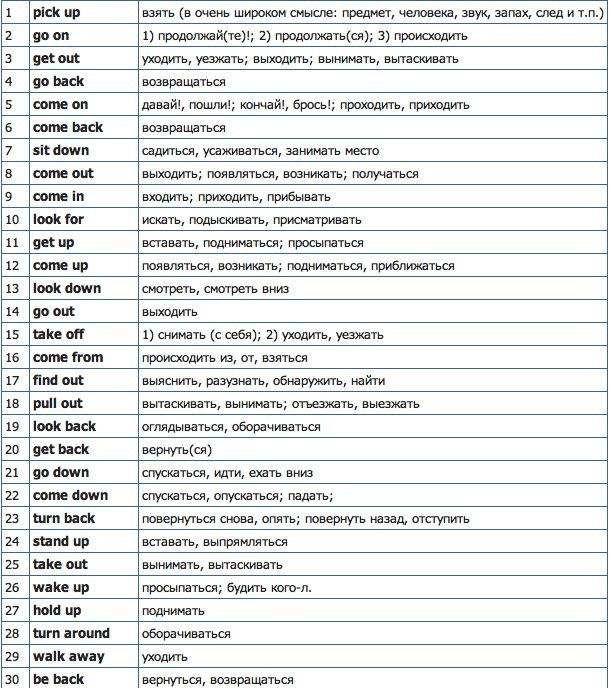 Идиомы английского языка с переводом и примерами LEARN