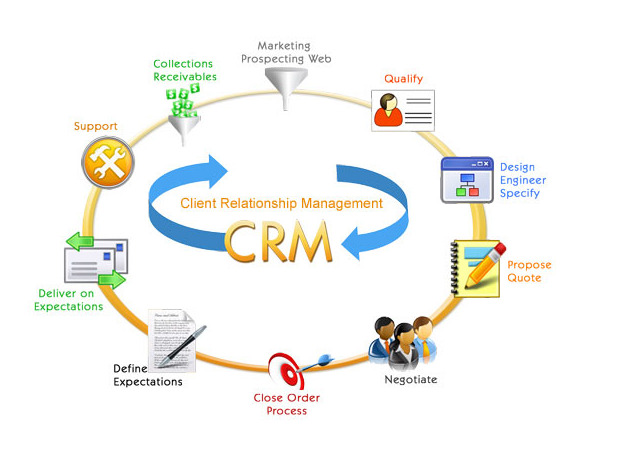 crm in tourism (crm) and relates this topic to the strategic marketing of and research about travel and tourism products crm is widely used in the tourism industry, with loyalty programs keeping customers returning and travel websites.