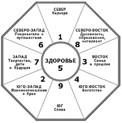 Схема багуа фен шуй 267