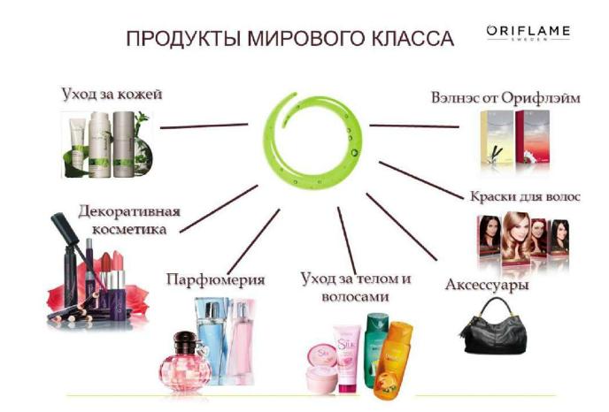 Продукт орифлейма в картинках