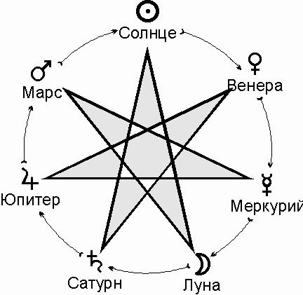 Планетарные периоды 111672223_vv