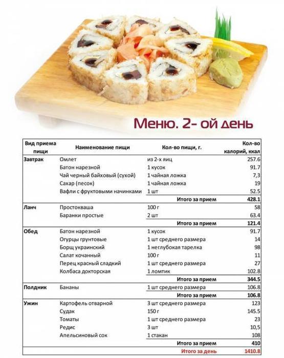 Составить Меню Чтоб Похудеть. Правильное питание для похудения: меню на неделю/на день
