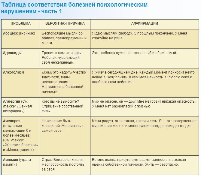 Луиза Хей - Таблица болезней - Исцеляющие аффирмации