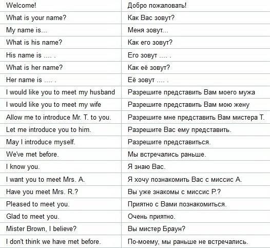 Языке на английском общение и знакомство