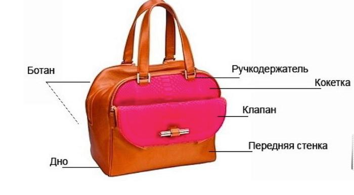 Анатомия сумки. Обсуждение на LiveInternet - Российский Сервис Онлайн- Дневников a2c112938b2