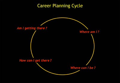 career_planing (400x277, 16 Kb)