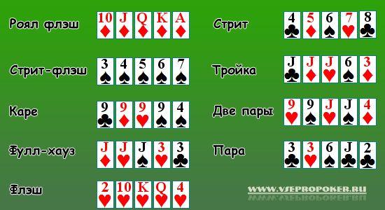 Расклад карт в покере в картинках
