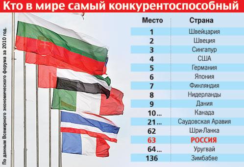 Почему Россия такая бедная? 421500 (498x341, 48Kb)