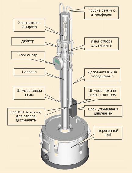 На чем самый лучший самогонный аппарат мини пивоварня 2006
