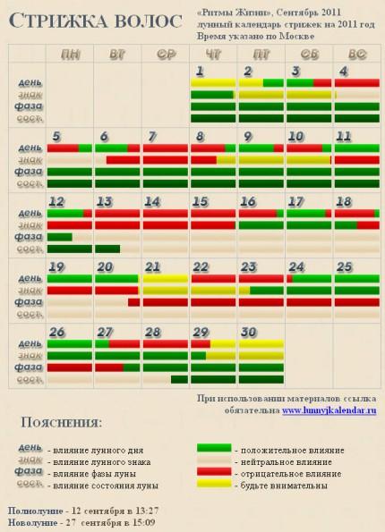 Лунный Календарь 2011 Для Диеты. Лунный календарь для похудения 2020: таблица. Благоприятные и неблагоприятные лунные дни для похудения, начала и окончания диеты, разгрузочного дня по лунному календарю в 2020 году: таблица