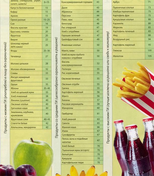 Гипогликемическая диета на неделю