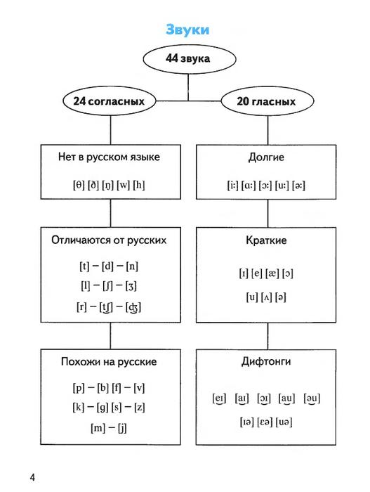 Как правило, на уроках английского ребенок ведет отдельный словарик, в котором странички делятся на три колонки: «слово», «транскрипция», «перевод».
