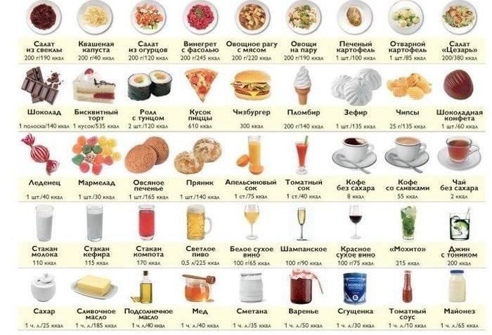 5 продуктов, от которых нужно отказаться, чтобы похудеть. Как.
