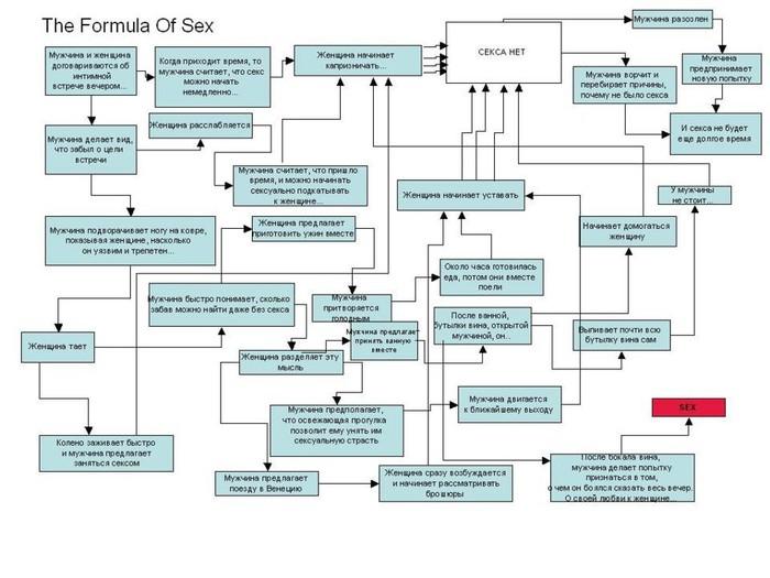 Разновидность секса