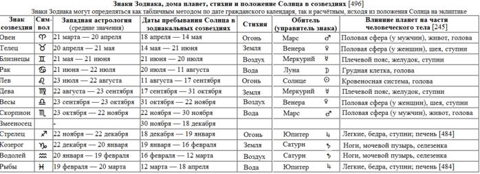 Имя армаис с древнегреческого