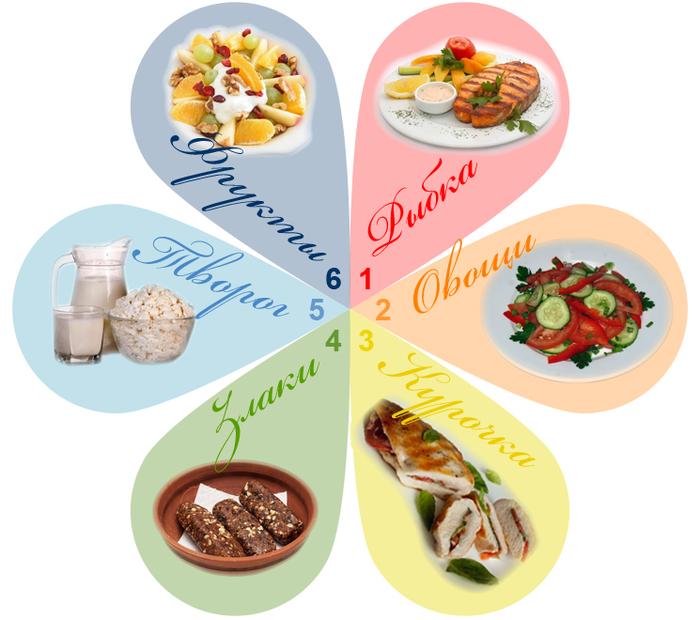6 лепестков диета отзывы и результаты с фото до и после.