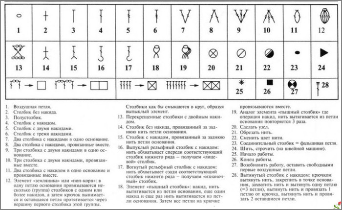 Пояснения к схемам для вязания крючком 91
