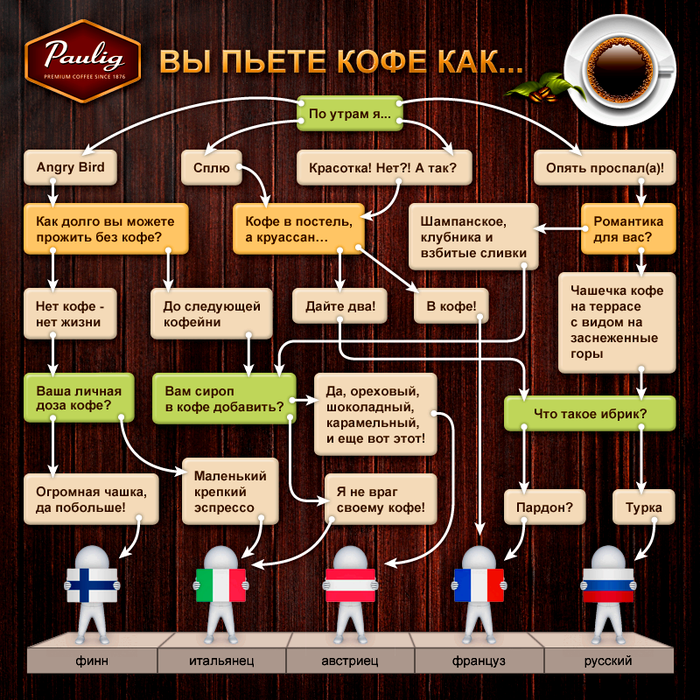 кофейная классификация. Определите, из какой вы страны когда пьете кофе? :)))