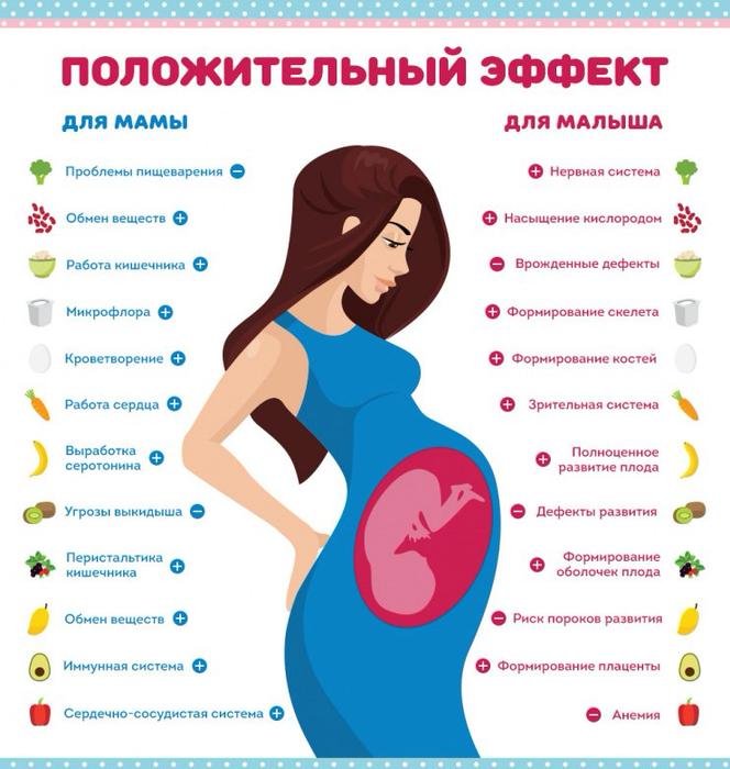 Какие диеты существуют для беременных