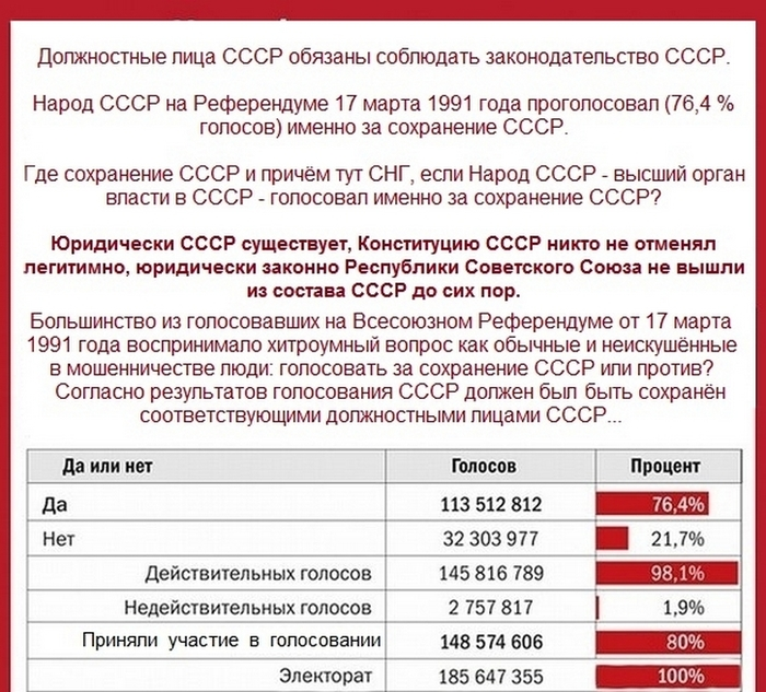 Почему должностные лица Советского Союза не выполнили решение народа на Референдуме СССР от 17 марта 1991 года о сохранении именно Советского Союза? Why did the officials of the Soviet Union not fulfill the people's decision of the USSR referendum of March 17, 1991 about preservation precisely of the Union of Soviet Socialist Republics?/1524381263_Rezul_tatuy_Referenduma_SSSR_17_marta_1991_goda (700x633, 318Kb)