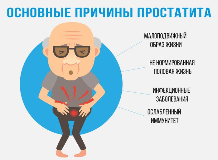 подробные симптомы простатита