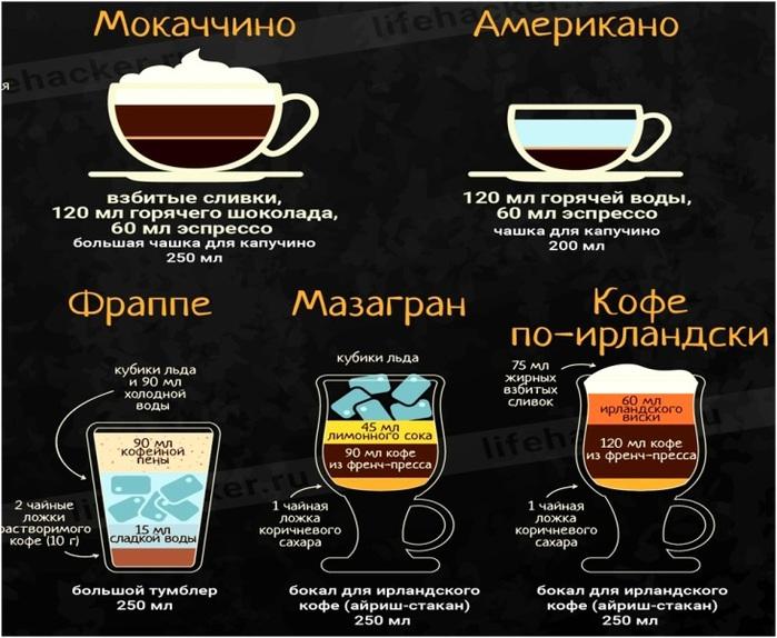 виды кофе и способы приготовления картинки правильно приготовить говяжью