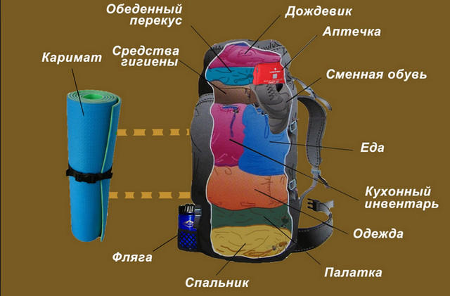 Оптимальная упаковка рюкзака рюкзак milo tirio 30
