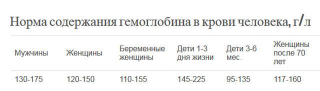 3720816_Gemoglobin1 (640x182, 19Kb)