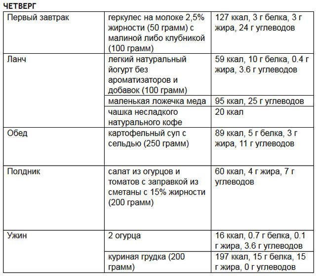 Примеры Белковой Диеты Спорт. Меню для быстрого похудения на белковой диете, польза и противопоказания