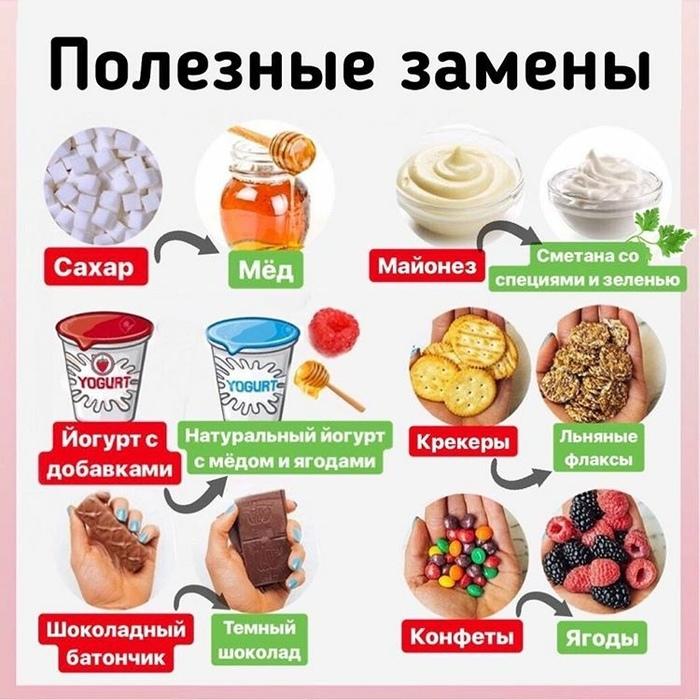 Продукты Опасные При Похудении.