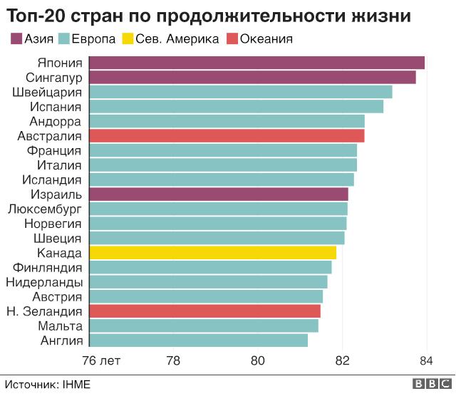 Кто, где и сколько: 9 фактов о продолжительности жизни в мире